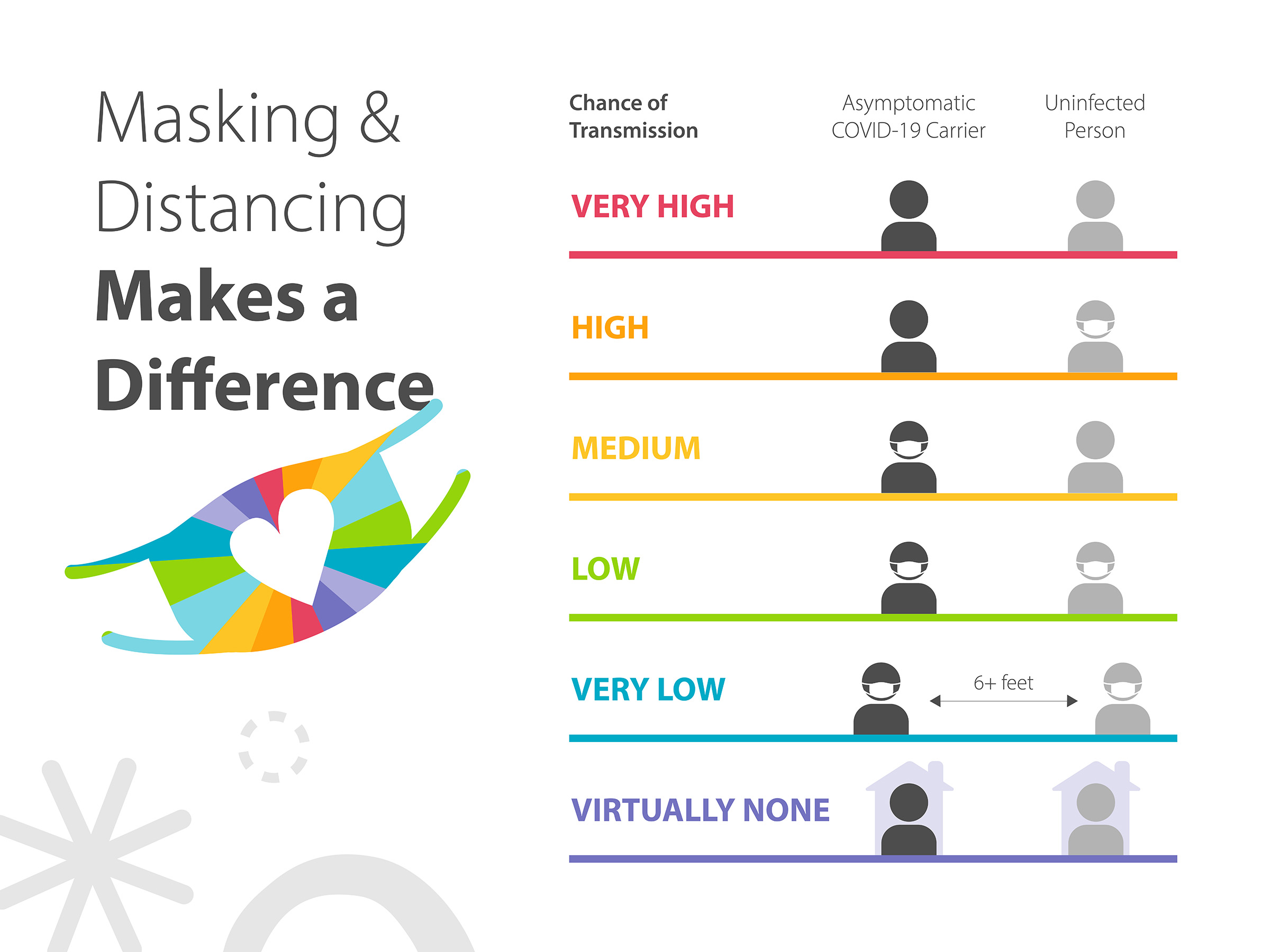 Masking & Distancing Makes a Difference